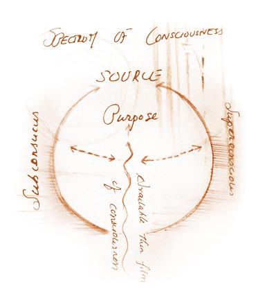 Article Psychologie Yogique Vikshepas spectre conscience Magazine Heartfulness
